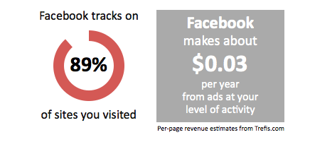 Facebook tracks
