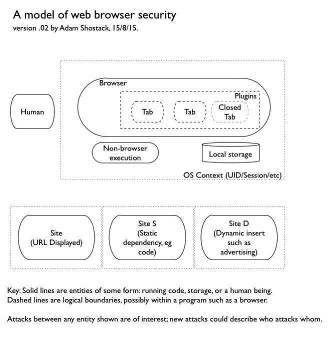 browser security report Web browser security 2017 - nss labs, inc                wwwnsslabscom/web-browser-security-2017.