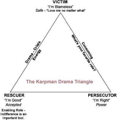Drama triangle of victim, rescuer, persecutor